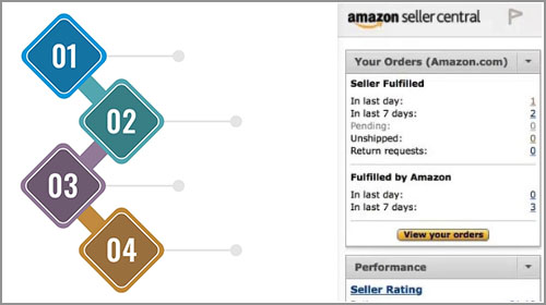 Getting Started with Amazon account - Shipping settings